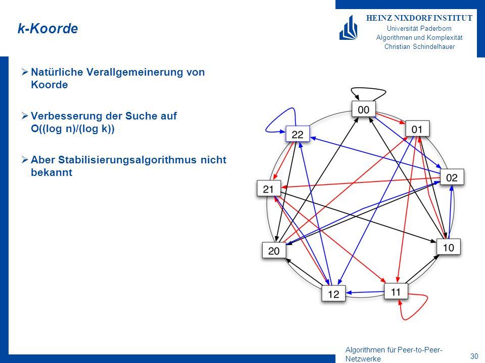 Algorithmen für Peer-to-Peer- Netzwerke 29 HEINZ NIXDORF INSTITUT Universität Paderborn Algorithmen und Komplexität Christian Schindelhauer Der Grad-k-DeBrujin-Graph Betrachte nun Alphabet über k Buchstaben, z.B.