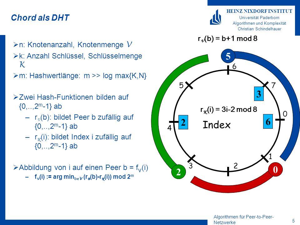 Algorithmen für Peer-to-Peer- Netzwerke 4 HEINZ NIXDORF INSTITUT Universität Paderborn Algorithmen und Komplexität Christian Schindelhauer Hohe Wahrscheinlichkeit Lemma Falls Aussage A(i) für jedes von n Objekten i mit Wahrscheinlichkeit 1-n -c gilt, dann gilt (A(1) und A(2) und...