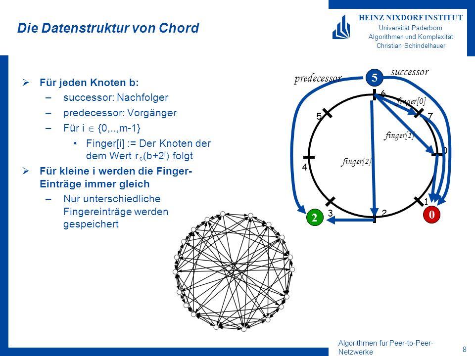 Algorithmen für Peer-to-Peer- Netzwerke 7 HEINZ NIXDORF INSTITUT Universität Paderborn Algorithmen und Komplexität Christian Schindelhauer Balance in Chord –n: Anzahl der Knoten im P2P-Netzwerk –k: Anzahl der Schlüssel 1 Theorem Elemente werden auf die Peers wie folgt verteilt: –Falls k=O(n): In jedem Knoten werden höchstens O(log n + k/n log 2 n) Schlüssel gespeichert mit hoher Wkeit –Falls k= (n): In jedem Knoten werden höchstens O(k/n log n) Schlüssel gespeichert mit hoher Wkeit Beweis –Übung –Tipp:
