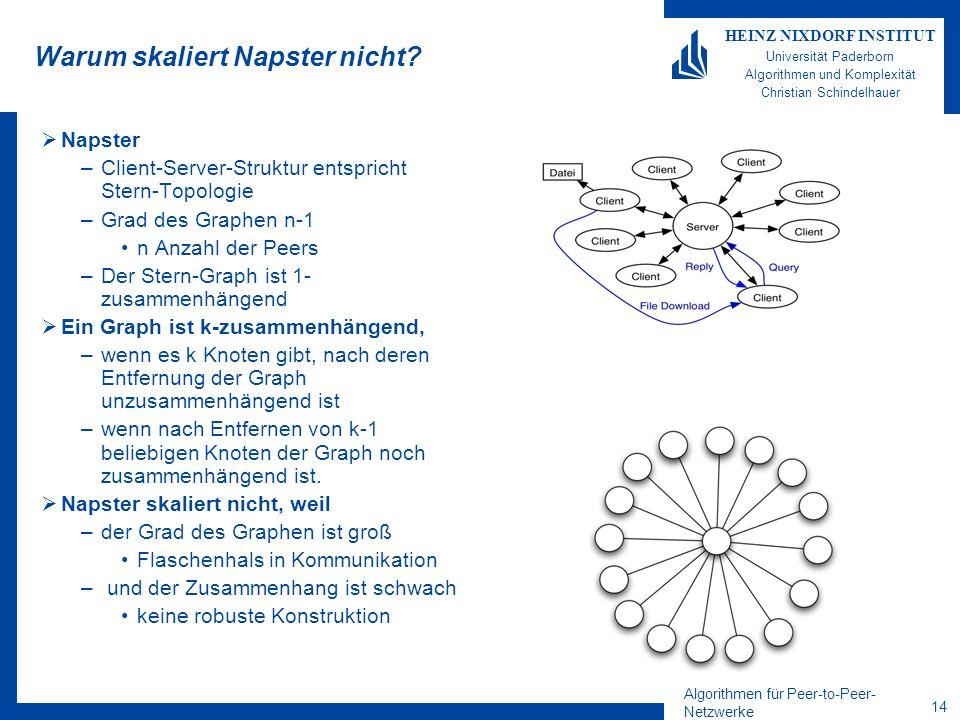 Algorithmen für Peer-to-Peer- Netzwerke 14 HEINZ NIXDORF INSTITUT Universität Paderborn Algorithmen und Komplexität Christian Schindelhauer Warum skal