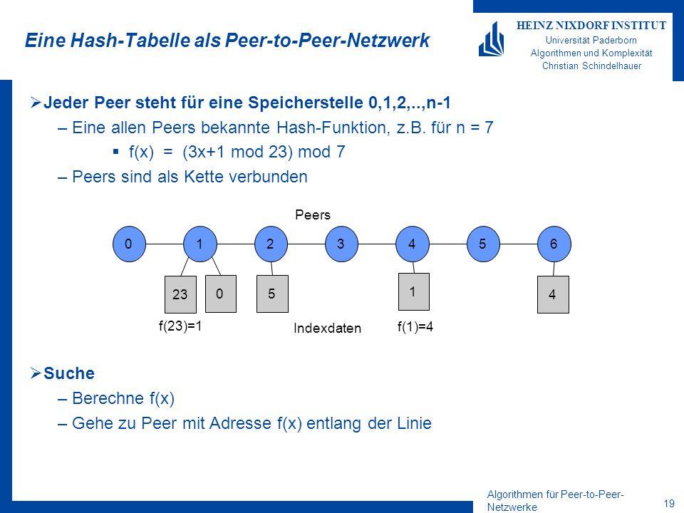 Algorithmen für Peer-to-Peer- Netzwerke 19 HEINZ NIXDORF INSTITUT Universität Paderborn Algorithmen und Komplexität Christian Schindelhauer Eine Hash-