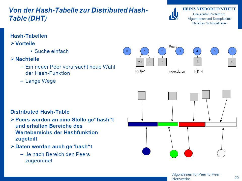 Algorithmen für Peer-to-Peer- Netzwerke 20 HEINZ NIXDORF INSTITUT Universität Paderborn Algorithmen und Komplexität Christian Schindelhauer Von der Ha