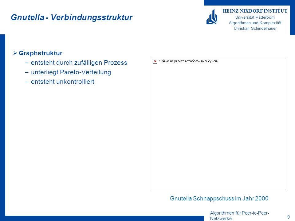Algorithmen für Peer-to-Peer- Netzwerke 9 HEINZ NIXDORF INSTITUT Universität Paderborn Algorithmen und Komplexität Christian Schindelhauer Gnutella -