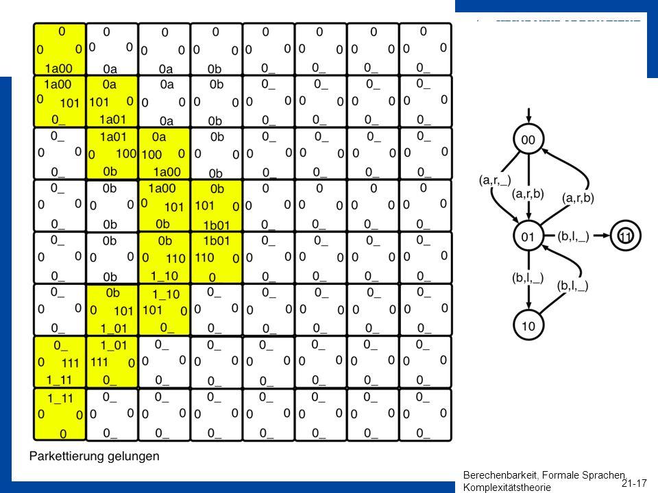 Berechenbarkeit, Formale Sprachen, Komplexitätstheorie 21-17 HEINZ NIXDORF INSTITUT Universität Paderborn Algorithmen und Komplexität Christian Schind