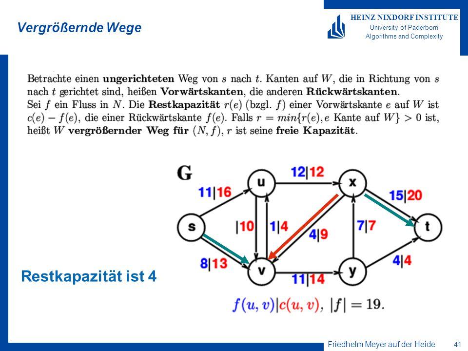 Friedhelm Meyer auf der Heide 41 HEINZ NIXDORF INSTITUTE University of Paderborn Algorithms and Complexity Vergrößernde Wege Restkapazität ist 4