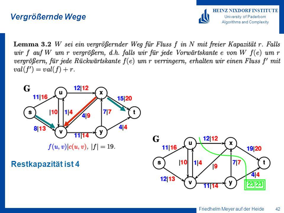 Friedhelm Meyer auf der Heide 42 HEINZ NIXDORF INSTITUTE University of Paderborn Algorithms and Complexity Vergrößernde Wege Restkapazität ist 4