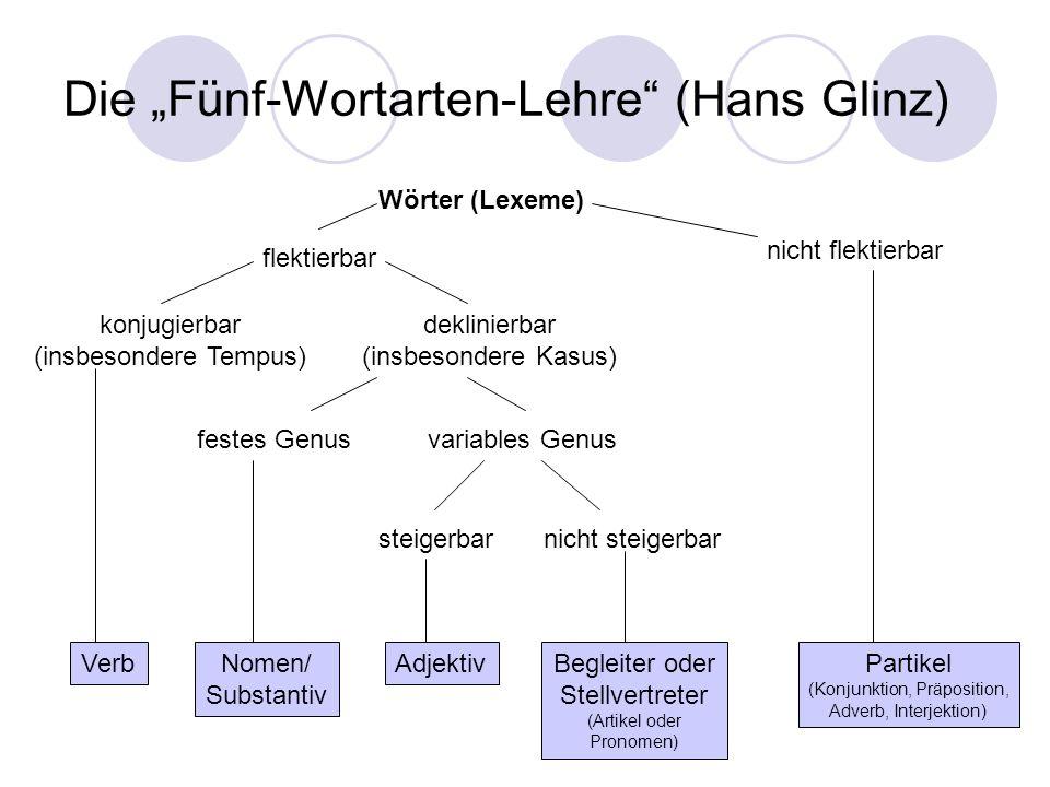 Die Fünf-Wortarten-Lehre (Hans Glinz) Wörter (Lexeme) flektierbar nicht flektierbar konjugierbar (insbesondere Tempus) deklinierbar (insbesondere Kasu