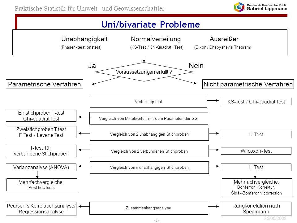 26/06/2008 -1- Praktische Statistik für Umwelt- und Geowissenschaftler Uni/bivariate Probleme Parametrische VerfahrenNicht parametrische Verfahren Una