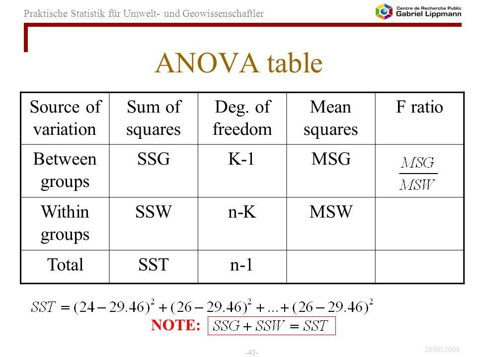 26/06/2008 -45- Praktische Statistik für Umwelt- und Geowissenschaftler ANOVA table Source of variation Sum of squares Deg. of freedom Mean squares F