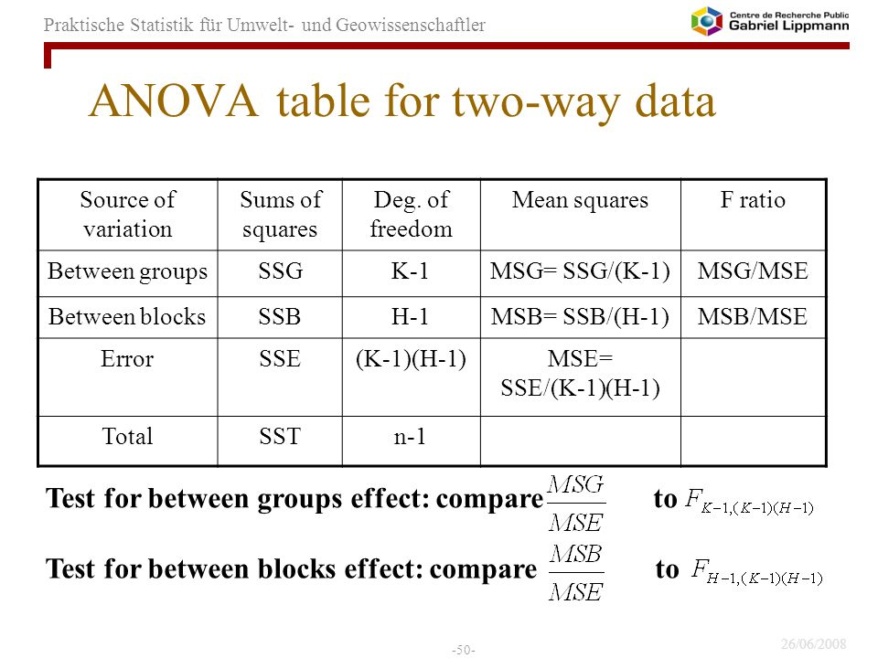 26/06/2008 -50- Praktische Statistik für Umwelt- und Geowissenschaftler ANOVA table for two-way data Source of variation Sums of squares Deg.