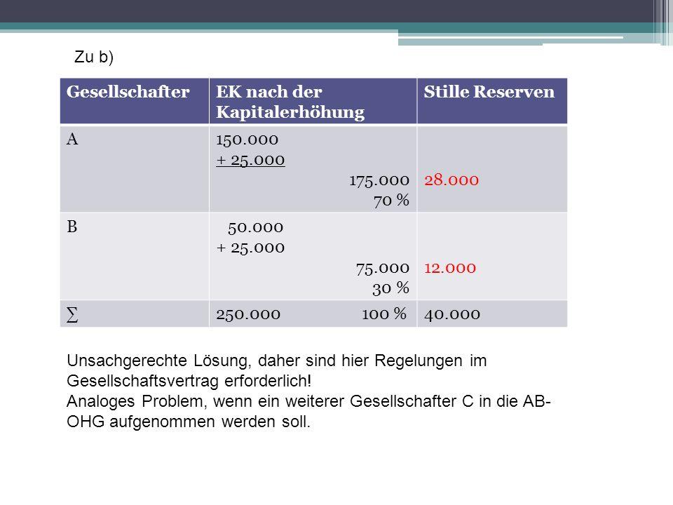 GesellschafterEK nach der Kapitalerhöhung Stille Reserven A150.000 + 25.000 175.000 70 % 28.000 B 50.000 + 25.000 75.000 30 % 12.000 250.000 100 %40.0