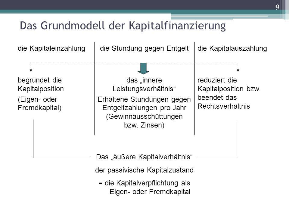 9 Das Grundmodell der Kapitalfinanzierung die Kapitaleinzahlungdie Stundung gegen Entgeltdie Kapitalauszahlung begründet die Kapitalposition (Eigen- o