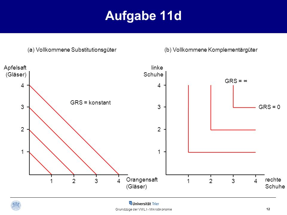 Aufgabe 11d 12 Grundzüge der VWL I - Mikroökonomie 4 Apfelsaft (Gläser) 1234 linke Schuhe 1234 3 2 1 4 3 2 1 (a) Vollkommene Substitutionsgüter(b) Vol