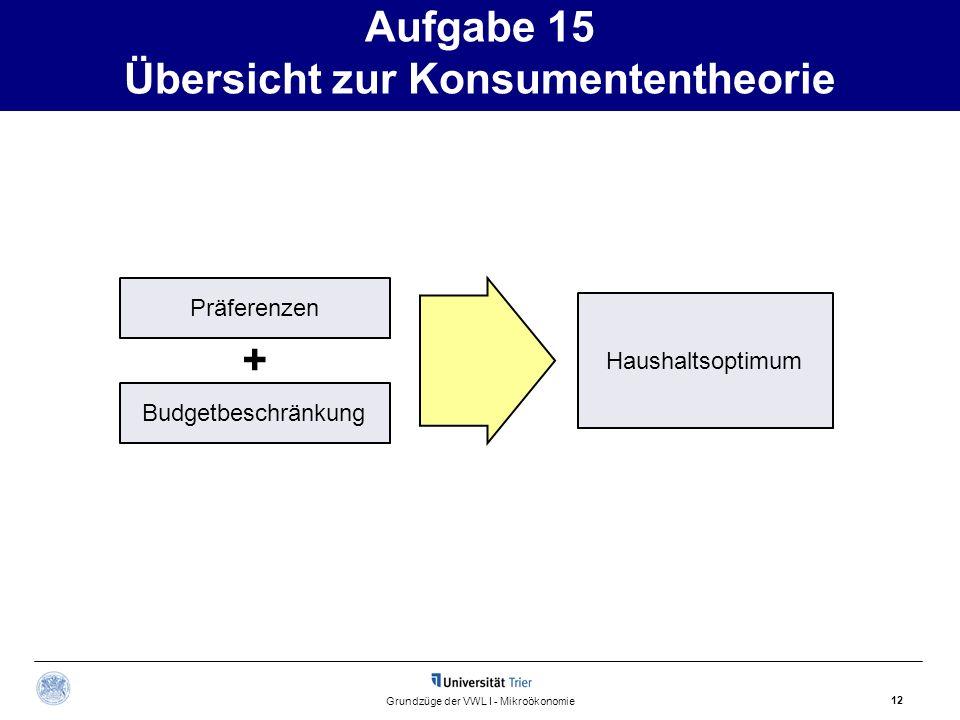 Aufgabe 15 Übersicht zur Konsumententheorie 12 Grundzüge der VWL I - Mikroökonomie Präferenzen Budgetbeschränkung Haushaltsoptimum +