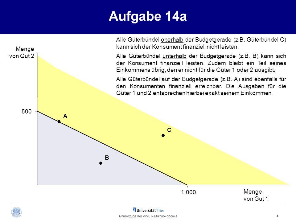 Aufgabe 14a Menge von Gut 2 Menge von Gut 1 4 Grundzüge der VWL I - Mikroökonomie 500 1.000 Alle Güterbündel oberhalb der Budgetgerade (z.B. Güterbünd
