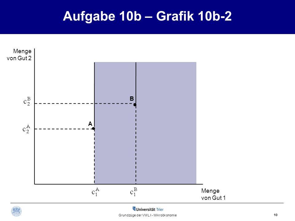 Aufgabe 10b – Grafik 10b-2 10 Grundzüge der VWL I - Mikroökonomie A B Menge von Gut 2 Menge von Gut 1