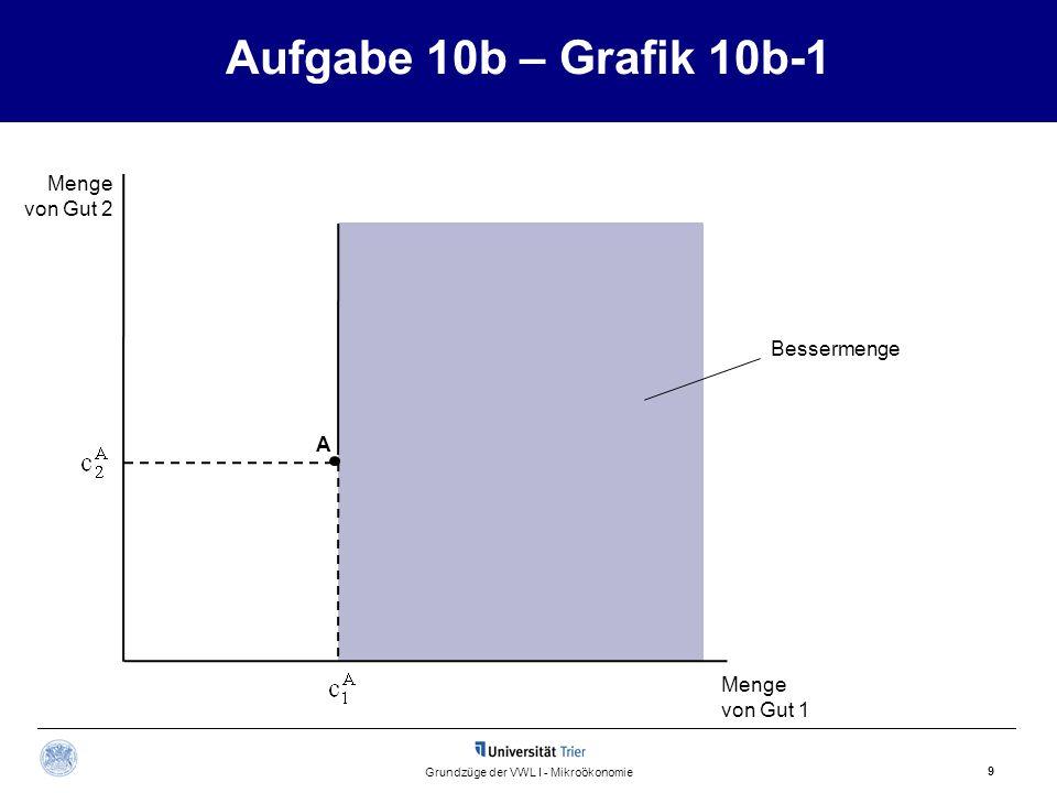 Aufgabe 10b – Grafik 10b-1 9 Grundzüge der VWL I - Mikroökonomie Menge von Gut 2 Menge von Gut 1 Bessermenge A