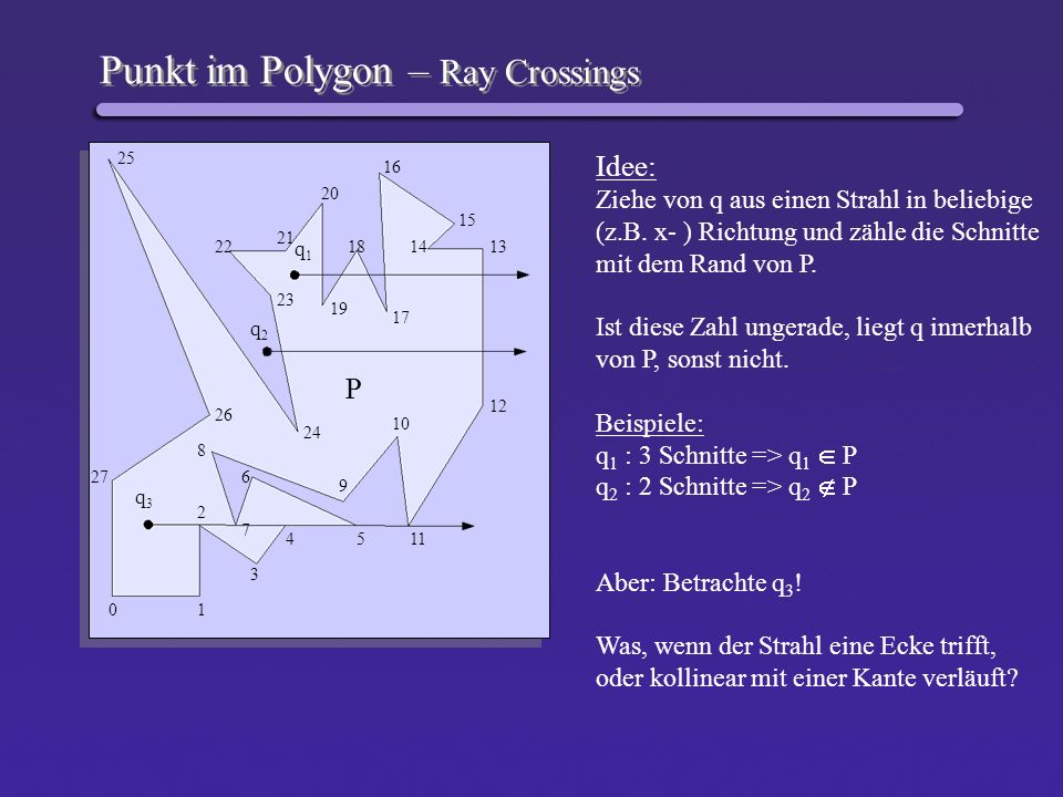 Punkt im Polygon – Ray Crossings Idee: Ziehe von q aus einen Strahl in beliebige (z.B. x- ) Richtung und zähle die Schnitte mit dem Rand von P. Ist di