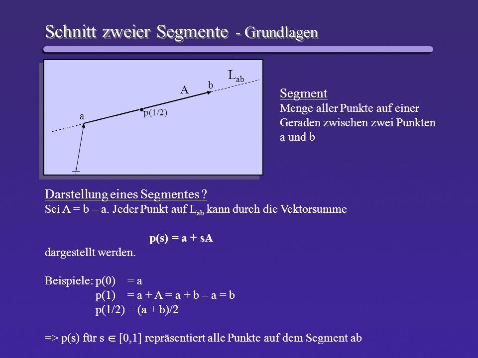 Schnitt zweier Segmente - Grundlagen L ab A a b p(1/2) Segment Menge aller Punkte auf einer Geraden zwischen zwei Punkten a und b Darstellung eines Se