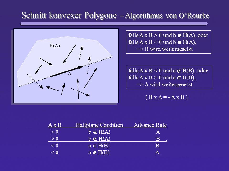 Schnitt konvexer Polygone – Algorithmus von ORourke falls A x B > 0 und b H(A), oder falls A x B < 0 und b H(A), => B wird weitergesetzt falls A x B <
