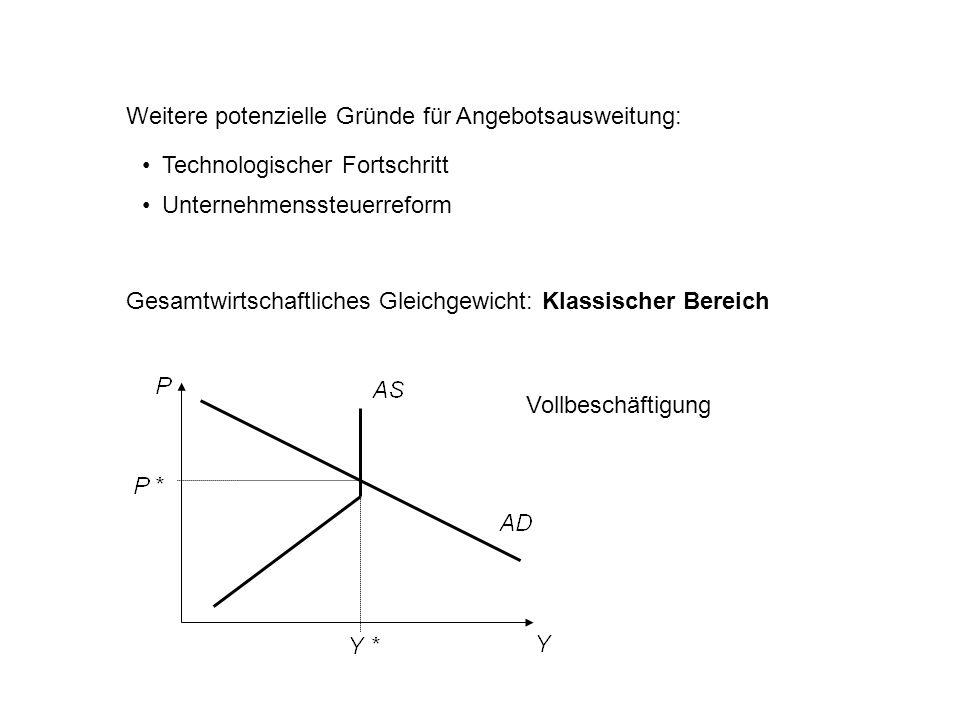 Weitere potenzielle Gründe für Angebotsausweitung: Technologischer Fortschritt Unternehmenssteuerreform Gesamtwirtschaftliches Gleichgewicht: Klassisc