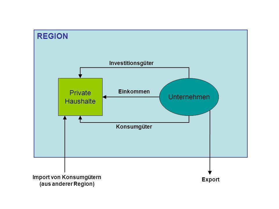 REGION Private Haushalte Unternehmen Investitionsgüter Einkommen Konsumgüter Export Import von Konsumgütern (aus anderer Region)