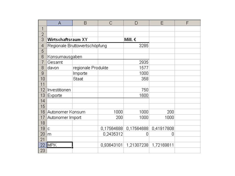 RegionalökonomieVWL6 6.3 Impact Analyse Firmenansiedlung: Zusätzlich Wirtschaftskraft in der Region dZ: zusätzliche Wertschöpfung Firma frägt Güter aus der Region nach: (c F – m F )dZ Zusätzliche Nachfrage löst Multiplikatoreffekt aus