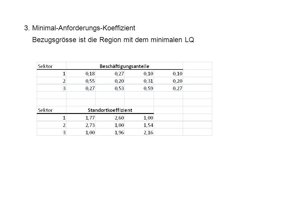 3. Minimal-Anforderungs-Koeffizient Bezugsgrösse ist die Region mit dem minimalen LQ