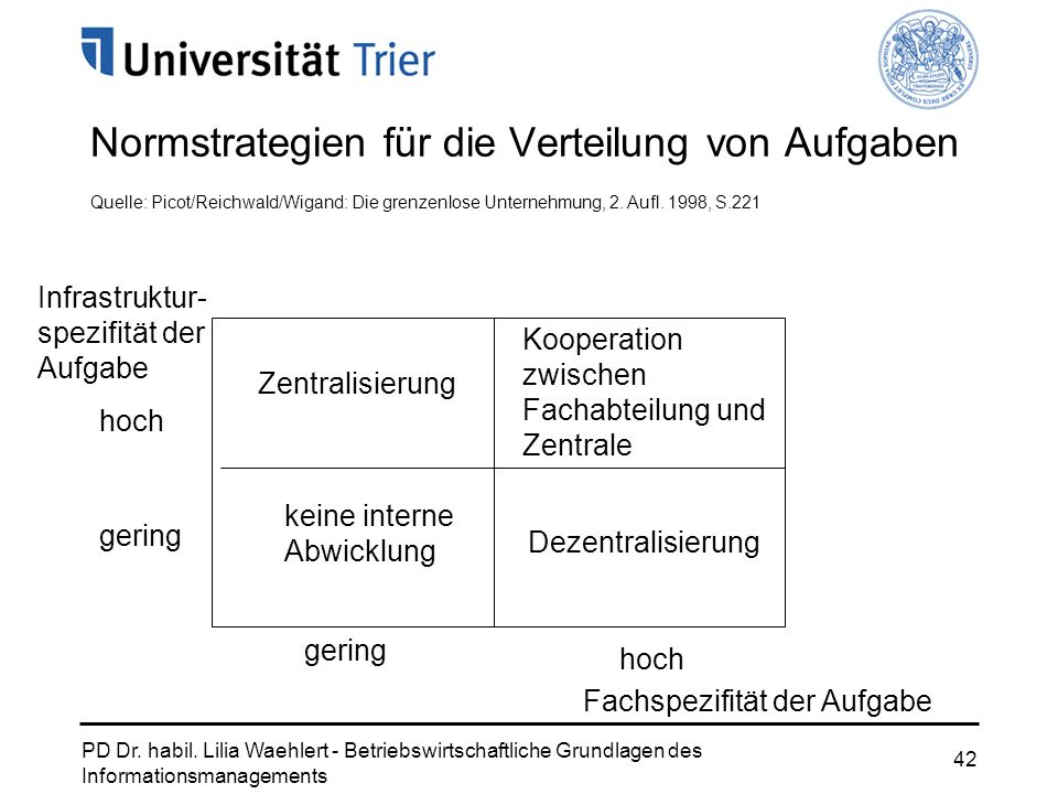 PD Dr. habil. Lilia Waehlert - Betriebswirtschaftliche Grundlagen des Informationsmanagements 42 Normstrategien für die Verteilung von Aufgaben Zentra