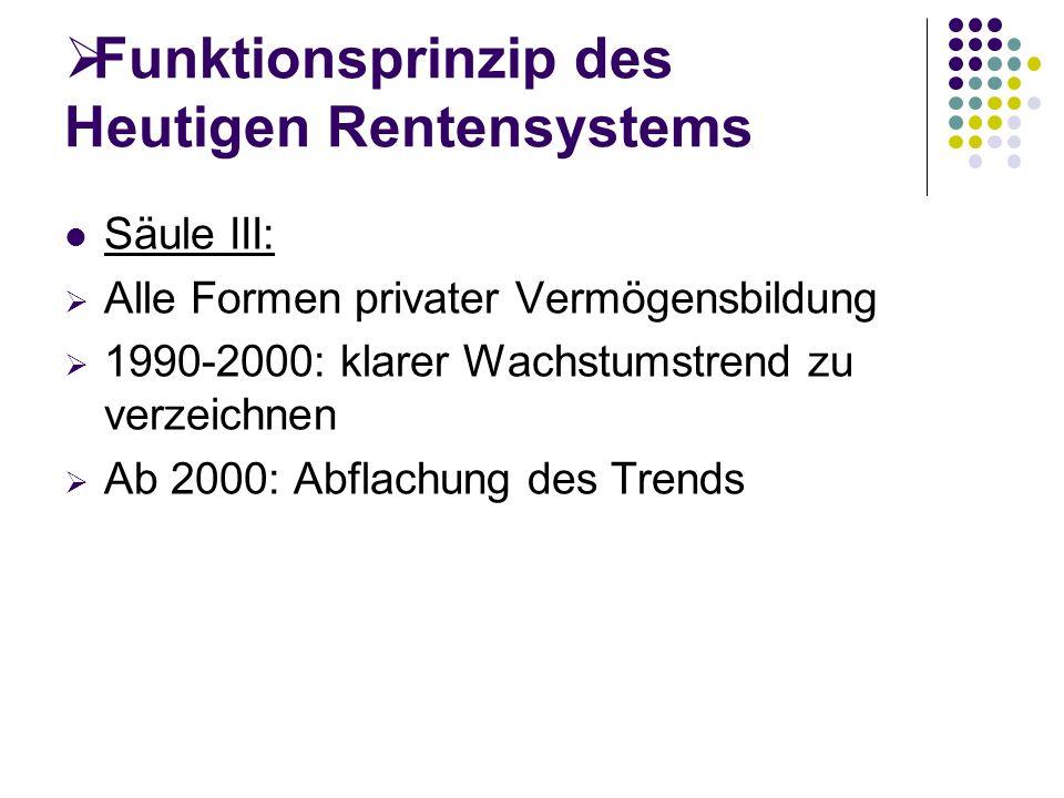 Funktionsprinzip des Heutigen Rentensystems Säule III: Alle Formen privater Vermögensbildung 1990-2000: klarer Wachstumstrend zu verzeichnen Ab 2000: Abflachung des Trends