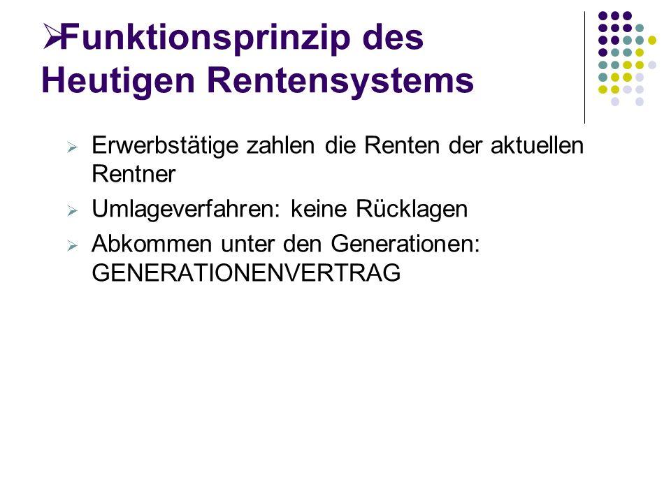 Funktionsprinzip des Heutigen Rentensystems Erwerbstätige zahlen die Renten der aktuellen Rentner Umlageverfahren: keine Rücklagen Abkommen unter den Generationen: GENERATIONENVERTRAG