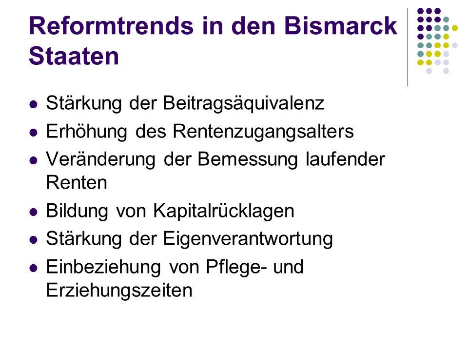 Reformtrends in den Bismarck Staaten Stärkung der Beitragsäquivalenz Erhöhung des Rentenzugangsalters Veränderung der Bemessung laufender Renten Bildung von Kapitalrücklagen Stärkung der Eigenverantwortung Einbeziehung von Pflege- und Erziehungszeiten