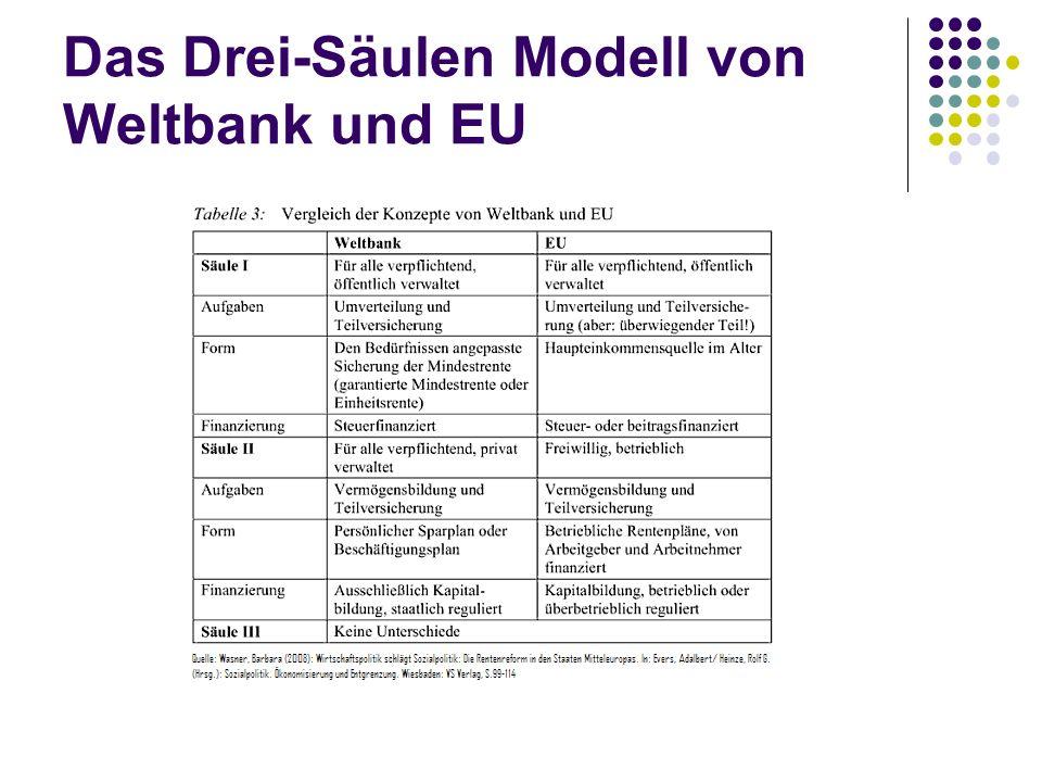 Das Drei-Säulen Modell von Weltbank und EU