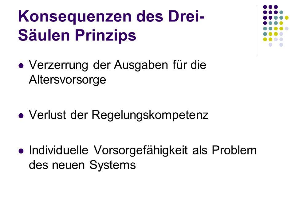 Konsequenzen des Drei- Säulen Prinzips Verzerrung der Ausgaben für die Altersvorsorge Verlust der Regelungskompetenz Individuelle Vorsorgefähigkeit als Problem des neuen Systems