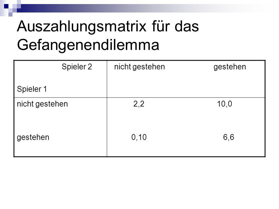 Auszahlungsmatrix für das Gefangenendilemma Spieler 2 Spieler 1 nicht gestehen gestehen nicht gestehen gestehen 2,2 10,0 0,10 6,6