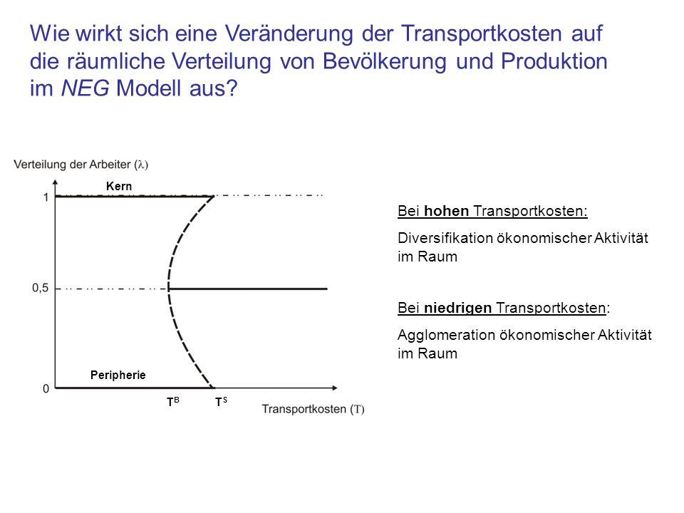 Wie wirkt sich eine Veränderung der Transportkosten auf die räumliche Verteilung von Bevölkerung und Produktion im NEG Modell aus? Kern Peripherie TBT