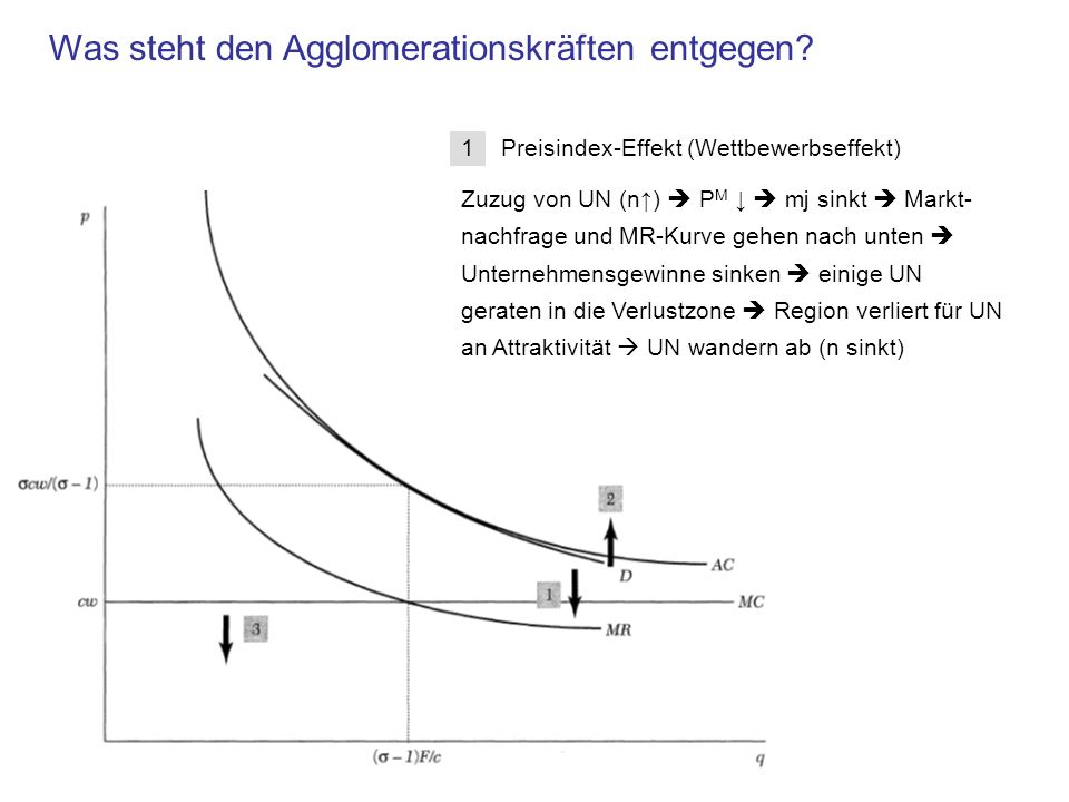 1 Preisindex-Effekt (Wettbewerbseffekt) Zuzug von UN (n) P M mj sinkt Markt- nachfrage und MR-Kurve gehen nach unten Unternehmensgewinne sinken einige