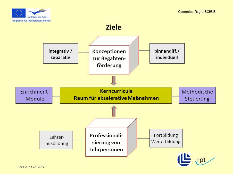 Folie 6, 11.01.2014 Comenius Regio SCHUB Ziele Konzeptionen zur Begabten- förderung Kerncurricula Raum für akzelerative Maßnahmen Enrichment- Module M