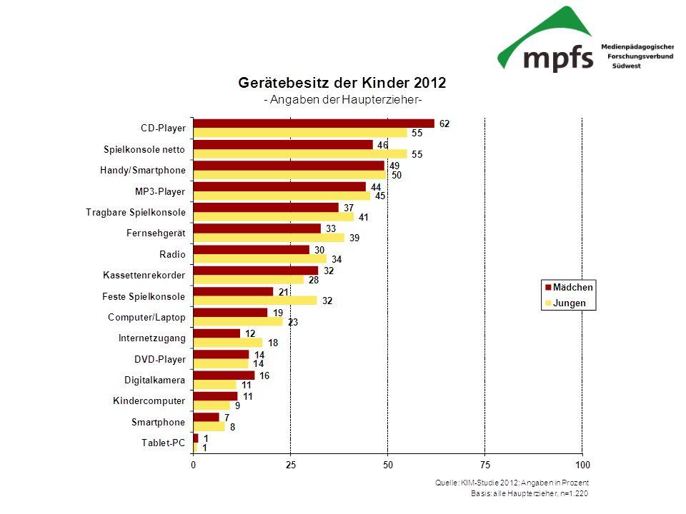 miniKIM-Studie 2012 Landesanstalt für Kommunikation Baden-Württemberg (LFK) Landeszentrale für Medien und Kommunikation Rheinland-Pfalz (LMK) Kooperationspartner: SWR Medienforschung