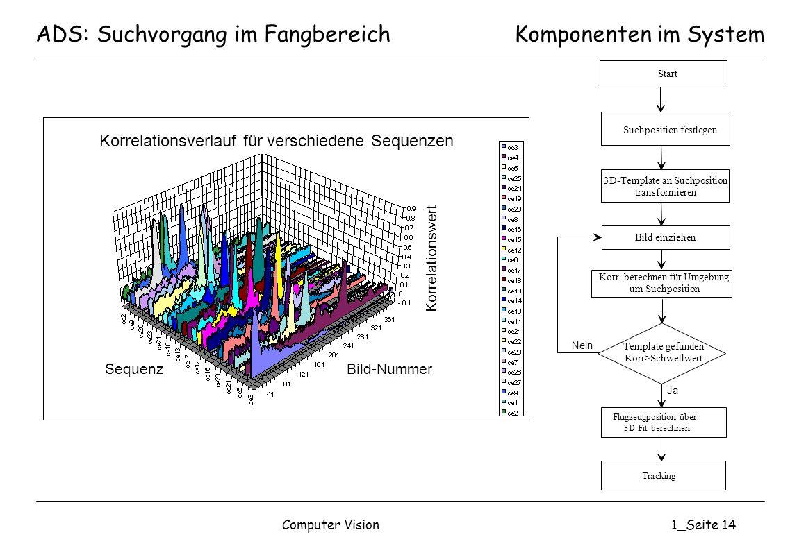 Computer Vision1_Seite 14 ADS: Suchvorgang im FangbereichKomponenten im System SequenzBild-Nummer Korrelationswert Korrelationsverlauf für verschieden