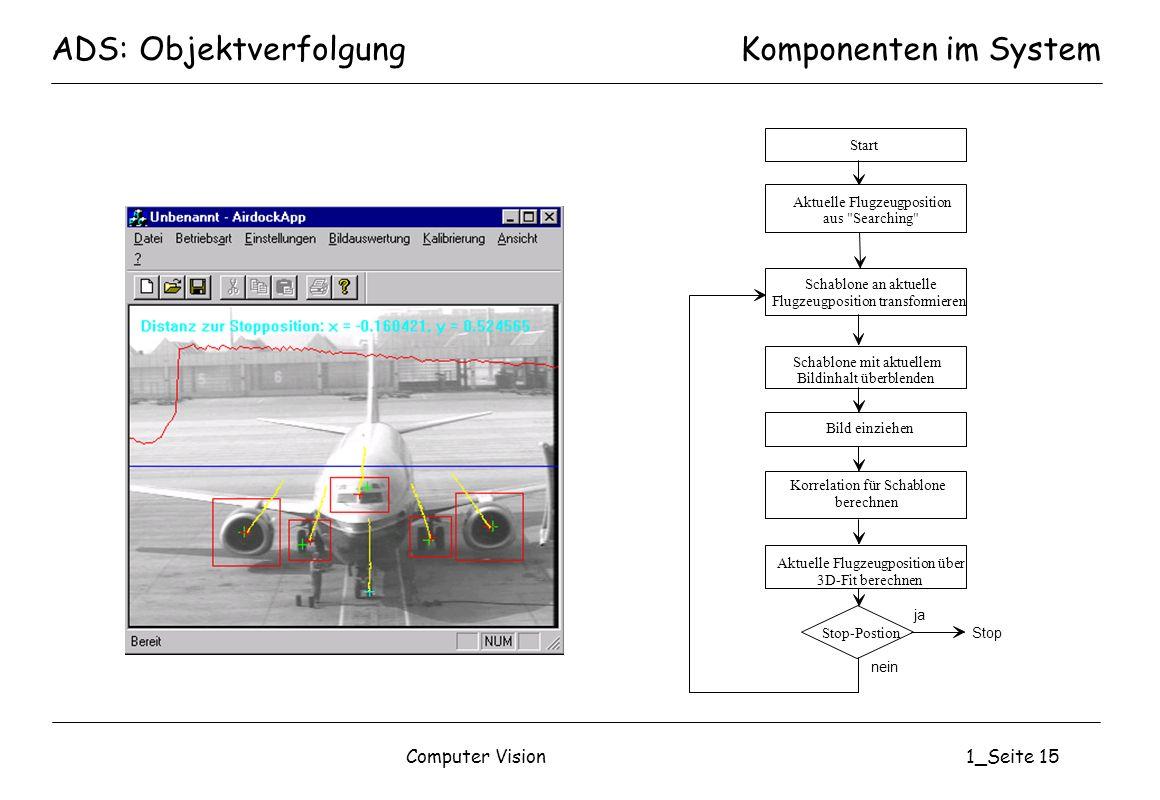Computer Vision1_Seite 15 ADS: ObjektverfolgungKomponenten im System Schablone an aktuelle Flugzeugposition transformieren Aktuelle Flugzeugposition a