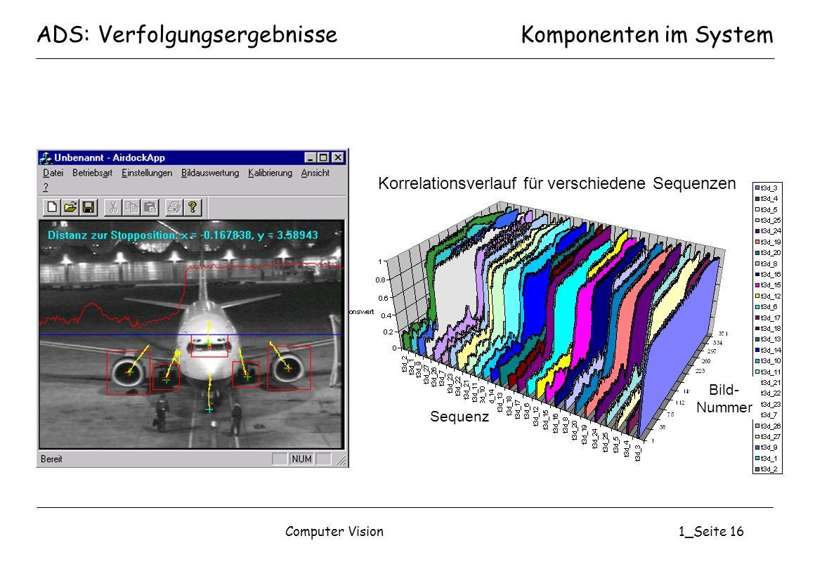 Computer Vision1_Seite 16 ADS: VerfolgungsergebnisseKomponenten im System Korrelationsverlauf für verschiedene Sequenzen Sequenz Bild- Nummer