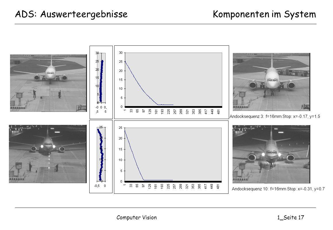 Computer Vision1_Seite 17 ADS: AuswerteergebnisseKomponenten im System Andocksequenz 3: f=16mm Stop: x=-0.17, y=1.5 Andocksequenz 10: f=16mm Stop: x=-