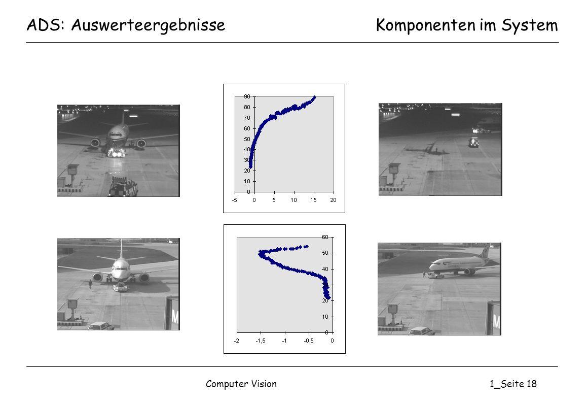 Computer Vision1_Seite 18 ADS: AuswerteergebnisseKomponenten im System