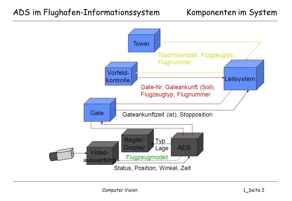 Computer Vision1_Seite 3 ADS: SystemanforderungenKomponenten im System ADS Regler: Display Video- auswertung Flugzeugmodell Status, Position, Winkel, Zeit Typ Lage Sensor: CCD-Videokamera im PAL-Format (576x768 Pixel) Hardware / Platform: Standard-PC-System / Betriebssystem Windows NT Messfrequenz: mindestens 12 Hz Messgenauigkeit: Bugradposition +/- 0,2 m, Winkel Flugzeugachse/Leitlinie +/- 2° Operationelle Anforderungen: Fehltyperkennung, Pushbackerkennung, Multi- Leitlinienfähigkeit Beleuchtung: Tageslicht, Flutlicht, Allwetterfähigkeit bis Cat III Sichtbedingung