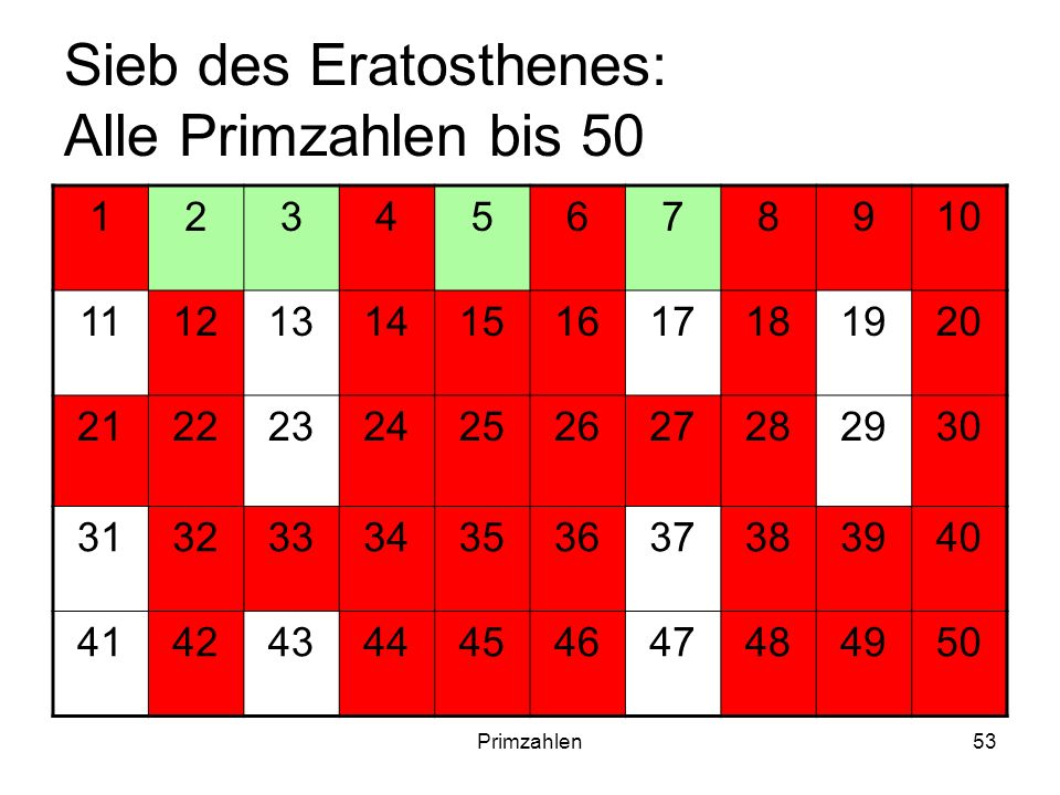 Primzahlen53 Sieb des Eratosthenes: Alle Primzahlen bis 50 12345678910 11121314151617181920 21222324252627282930 31323334353637383940 4142434445464748