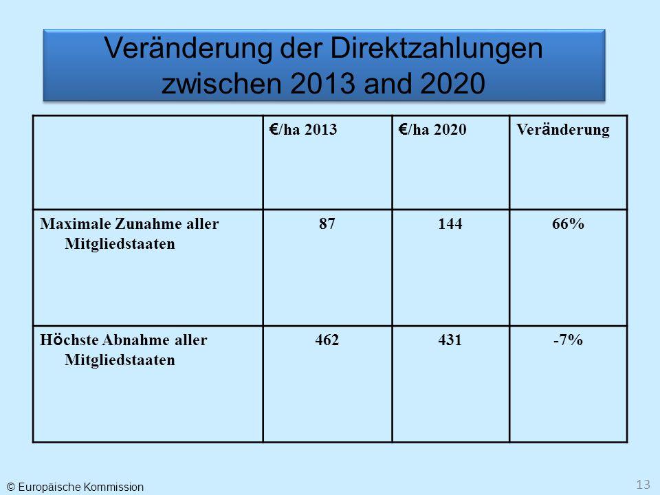 © Europäische Kommission 13 Veränderung der Direktzahlungen zwischen 2013 and 2020 /ha 2013 /ha 2020Ver ä nderung Maximale Zunahme aller Mitgliedstaat
