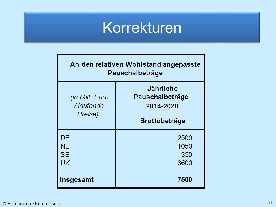 © Europäische Kommission 20 Korrekturen Jährliche Pauschalbeträge 2014-2020 Bruttobeträge DE2500 NL1050 SE350 UK3600 Insgesamt7500 (in Mill. Euro / la