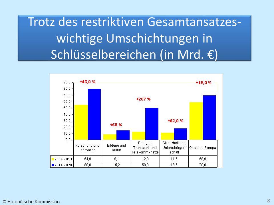 © Europäische Kommission 8 Trotz des restriktiven Gesamtansatzes- wichtige Umschichtungen in Schlüsselbereichen (in Mrd. )