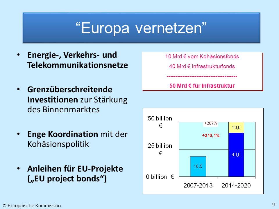 © Europäische Kommission 9 Energie-, Verkehrs- und Telekommunikationsnetze Grenzüberschreitende Investitionen zur Stärkung des Binnenmarktes Enge Koor